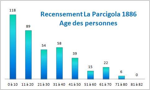 age-des-personnes-parcigola-1886