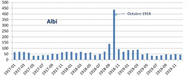 grippe-graph1